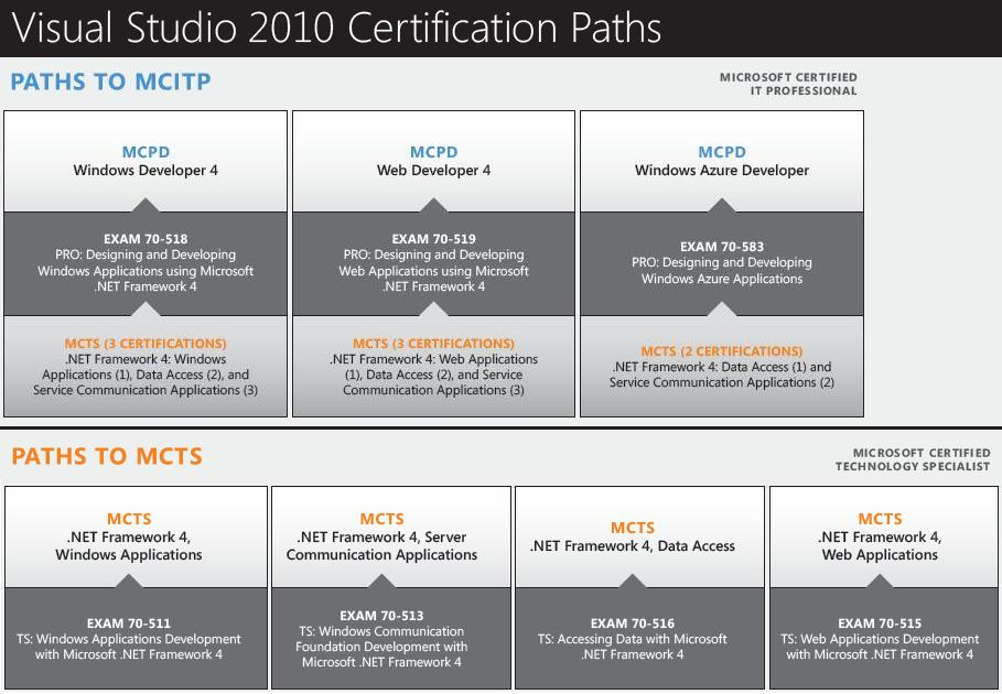Microsoft certification exams 70-518, 70-519, 70-583, 70-511, 70-513, 70-515, 70-516, 70-521, 70-523. WAFY .NET training covers Microsoft certification exams listed above.